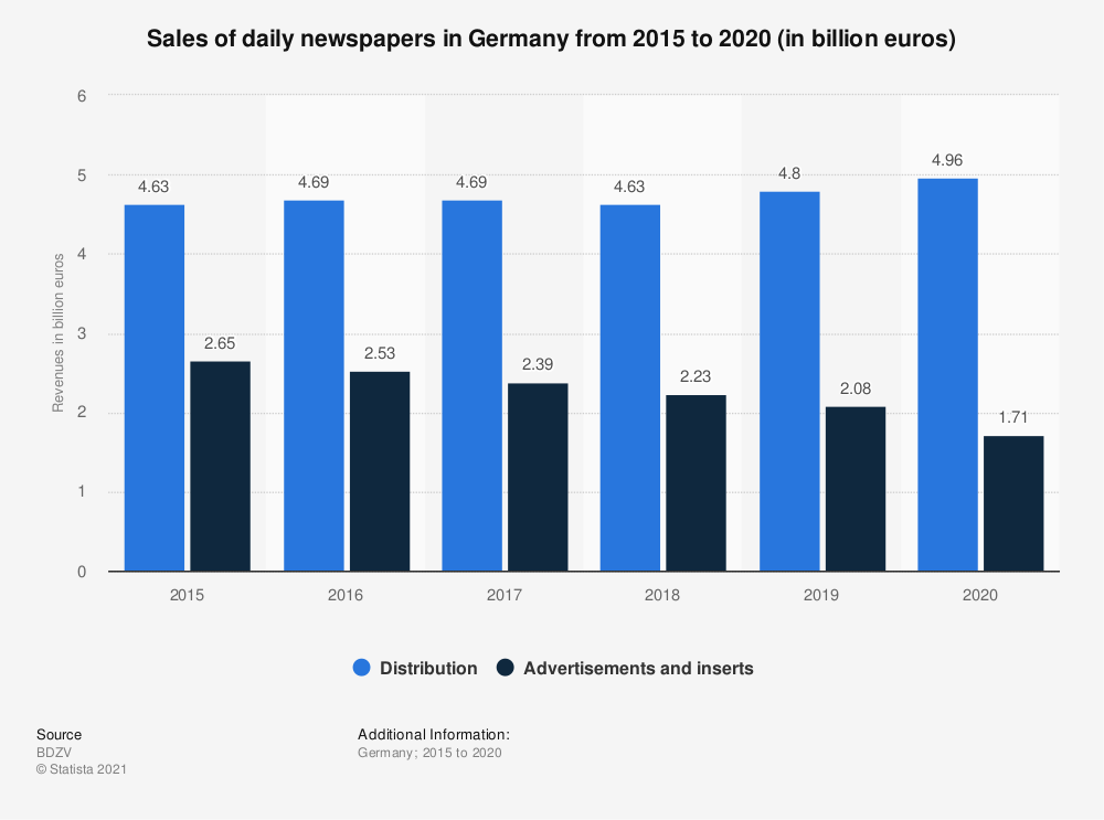 Statistic: Sales of daily newspapers in Germany in 2017 and 2018 (in billion euros) | Statista
