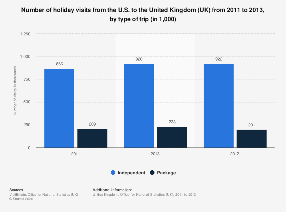 Statistic: Number of holiday visits from the U.S. to the United Kingdom (UK) from 2011 to 2013, by type of trip (in 1,000) | Statista