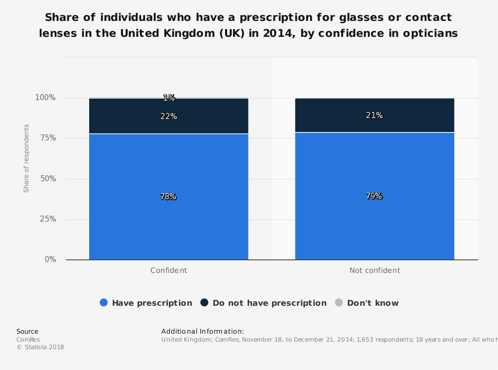 Statistic: Share of individuals who have a prescription for glasses or contact lenses in the United Kingdom (UK) in 2014, by confidence in opticians | Statista