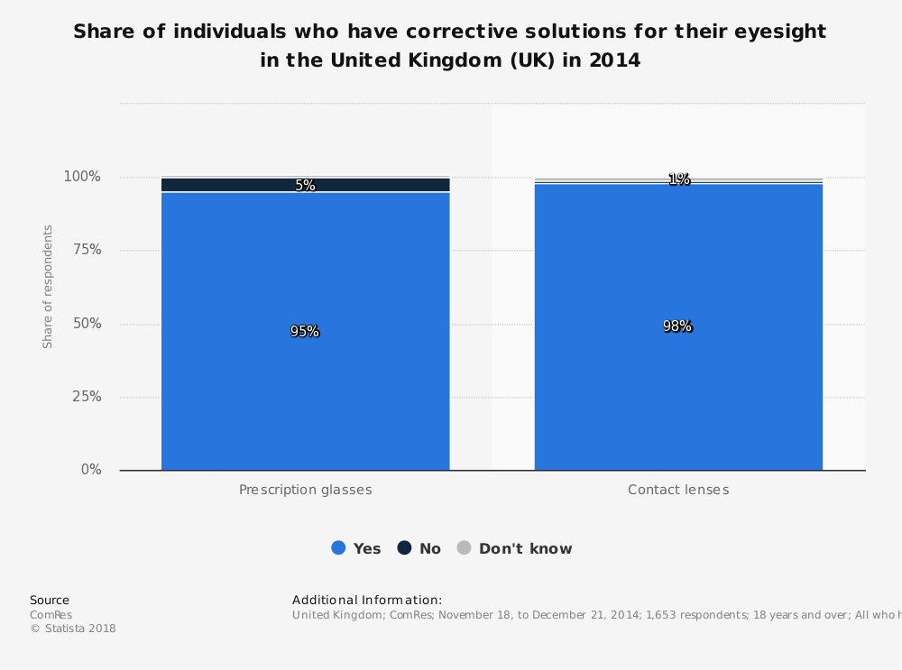 Statistic: Share of individuals who have corrective solutions for their eyesight in the United Kingdom (UK) in 2014 | Statista