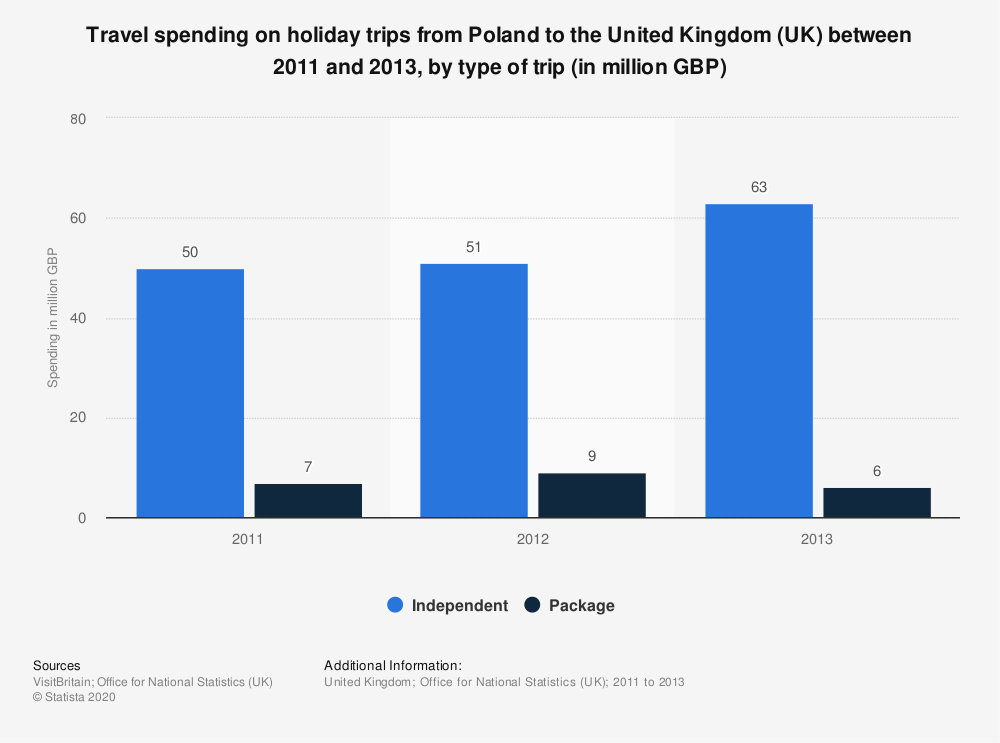 Statistic: Travel spending on holiday trips from Poland to the United Kingdom (UK) between 2011 and 2013, by type of trip (in million GBP)   Statista