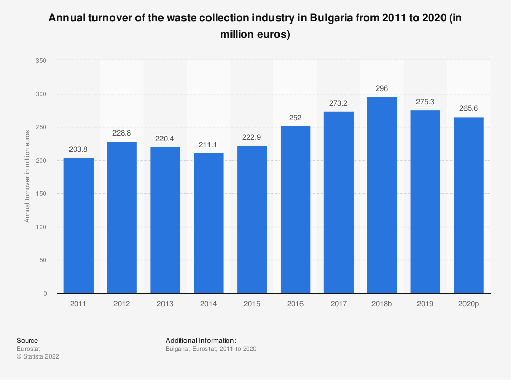 Statistic: Annual turnover of the waste collection industry in Bulgaria from 2008 to 2015 (in million euros) | Statista