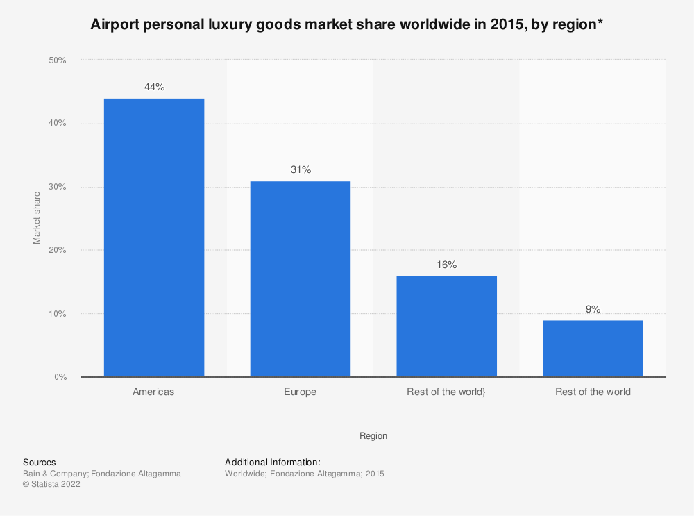 Statistic: Airport personal luxury goods market share worldwide in 2015, by region* | Statista