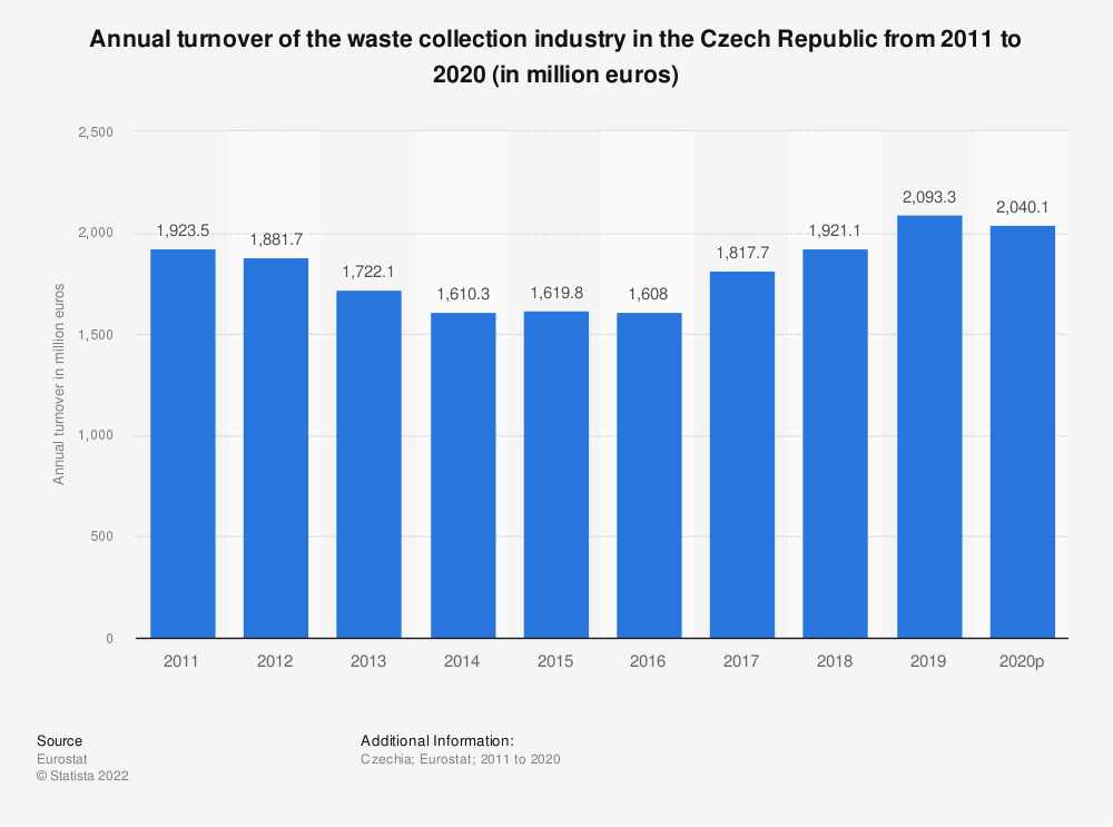 Statistic: Annual turnover of the waste collection industry in the Czech Republic from 2009 to 2015 (in million euros) | Statista