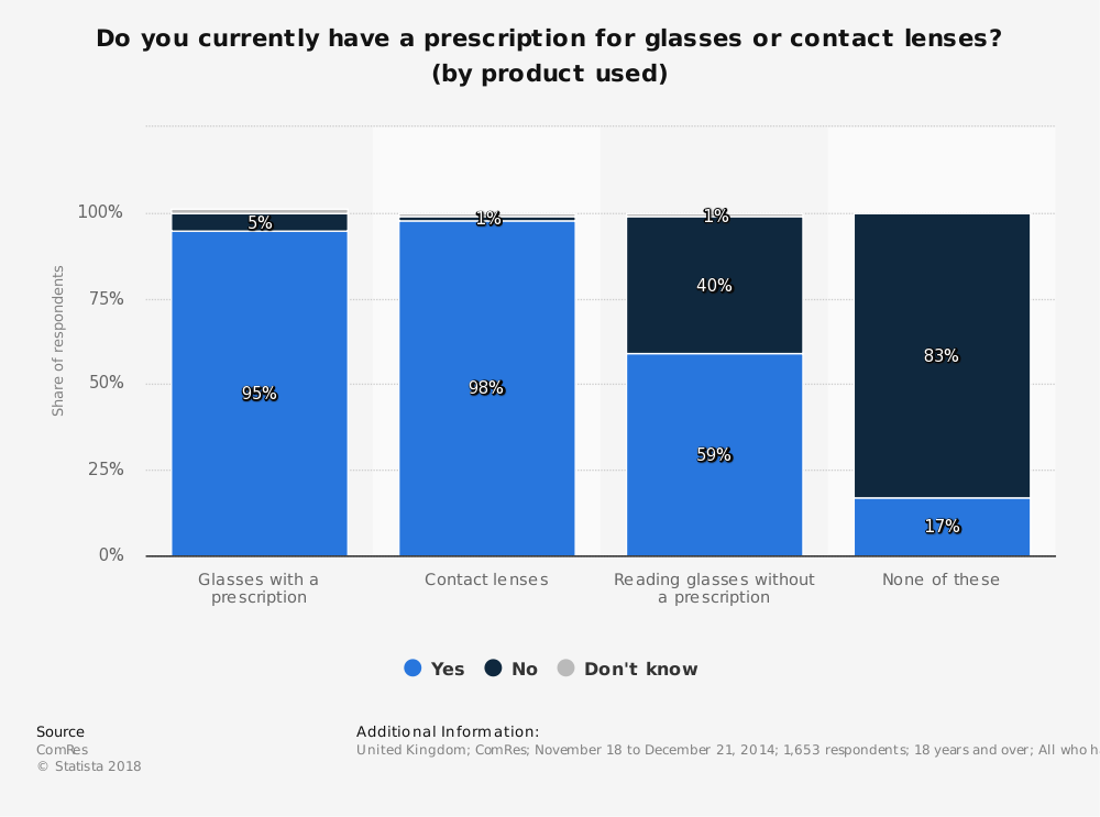 Statistic: Do you currently have a prescription for glasses or contact lenses? (by product used) | Statista