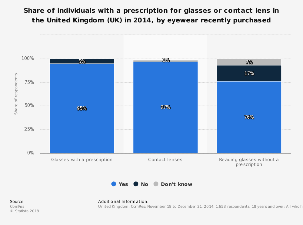 Statistic: Share of individuals with a prescription for glasses or contact lens in the United Kingdom (UK) in 2014, by eyewear recently purchased | Statista