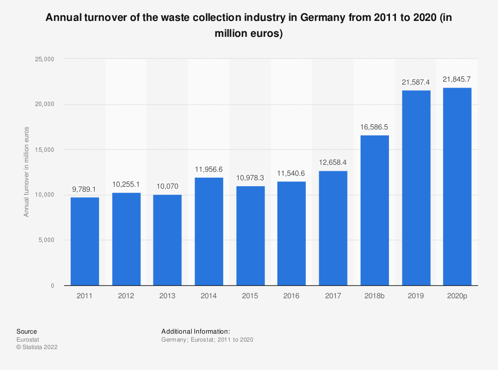 Statistic: Annual turnover of the waste collection industry in Germany from 2008 to 2015 (in million euros) | Statista