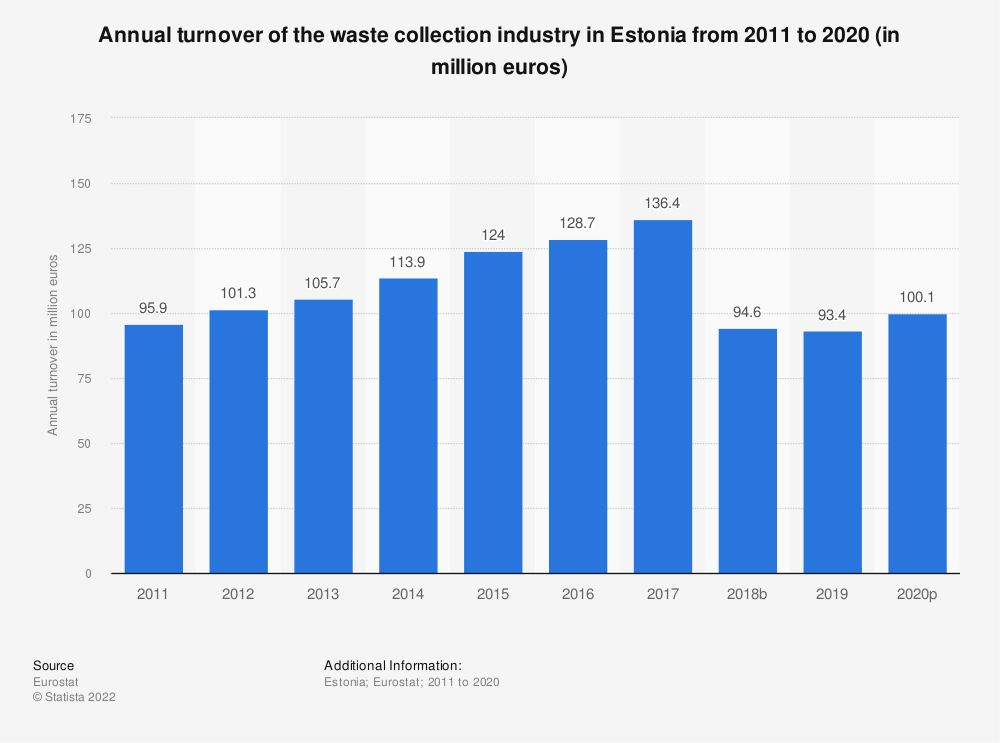 Statistic: Annual turnover of the waste collection industry in Estonia from 2008 to 2015 (in million euros) | Statista