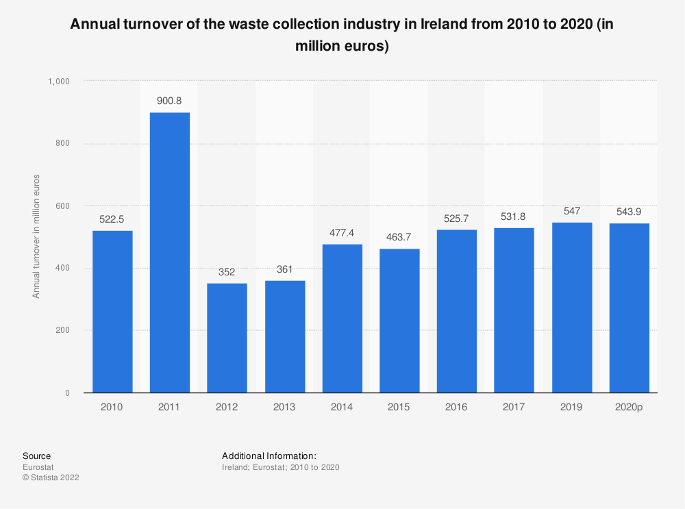 Statistic: Annual turnover of the waste collection industry in Ireland from 2008 to 2015 (in million euros) | Statista
