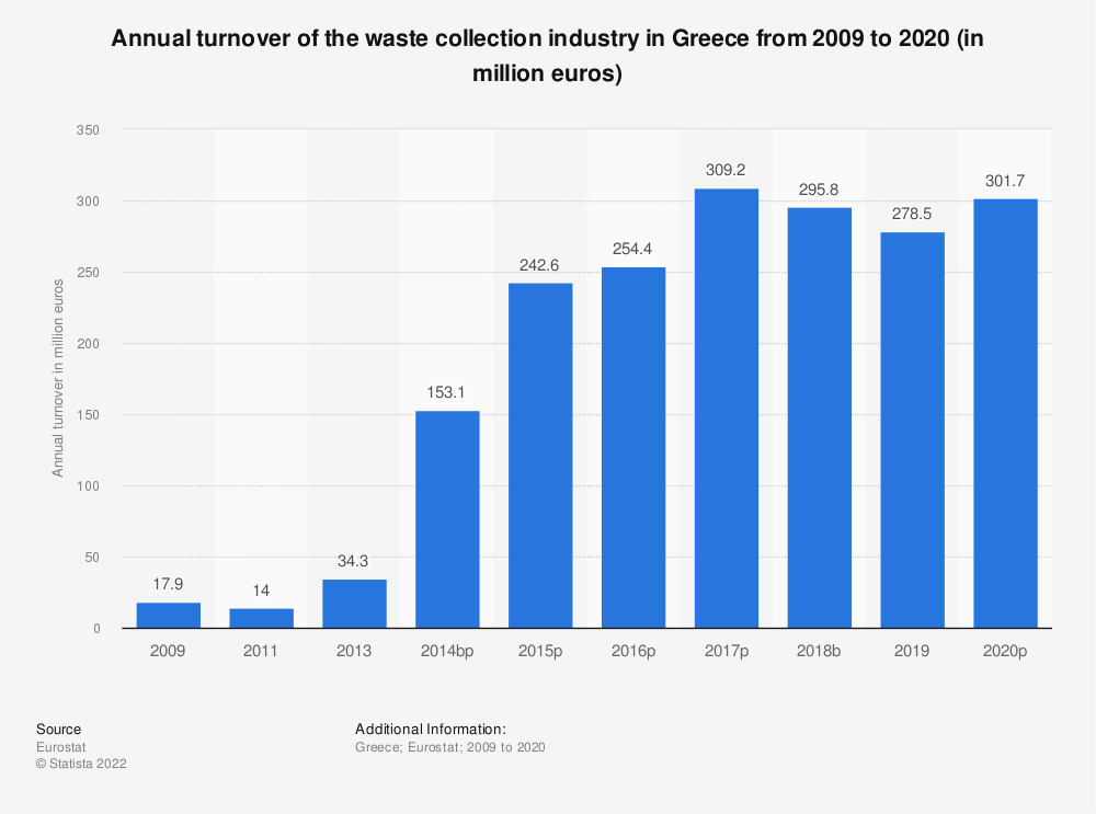 Statistic: Annual turnover of the waste collection industry in Greece from 2009 to 2015 (in million euros) | Statista