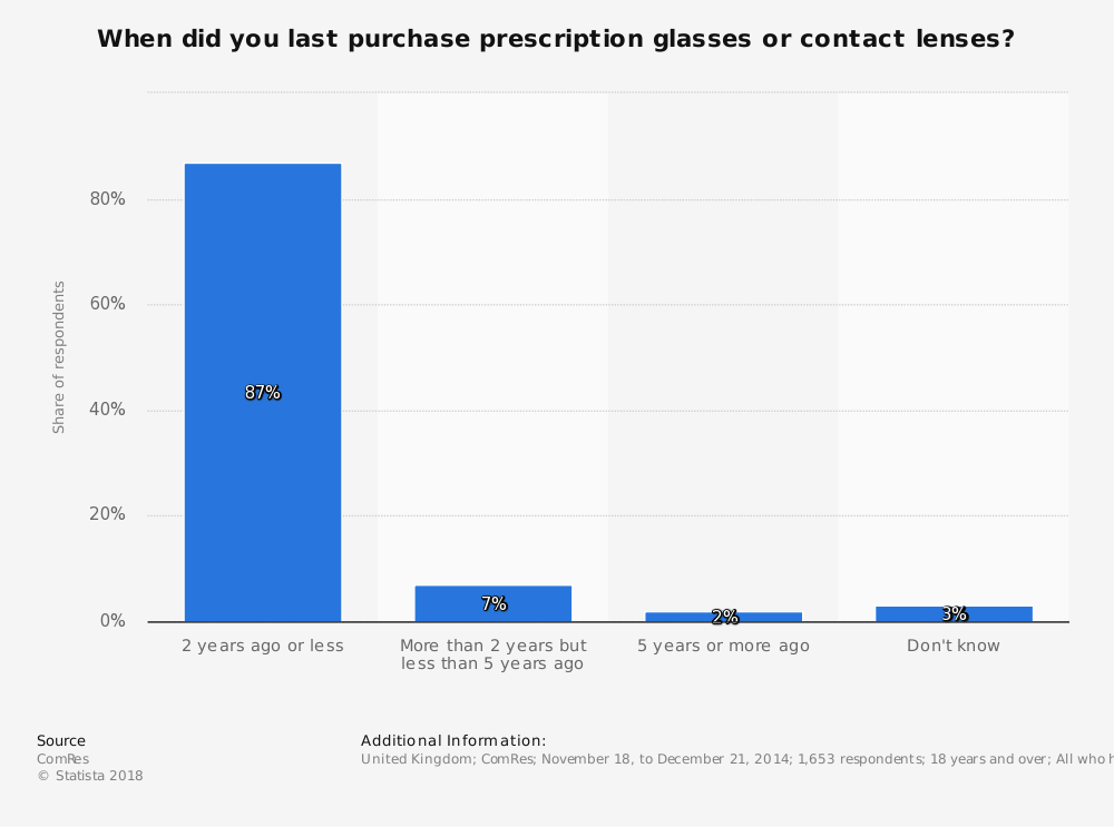 Statistic: When did you last purchase prescription glasses or contact lenses? | Statista