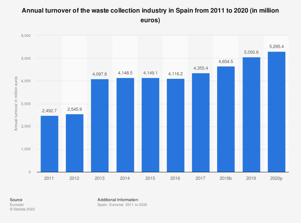 Statistic: Annual turnover of the waste collection industry in Spain from 2008 to 2015 (in million euros) | Statista