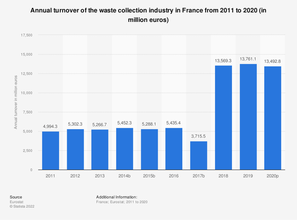 Statistic: Annual turnover of the waste collection industry in France from 2008 to 2017 (in million euros) | Statista