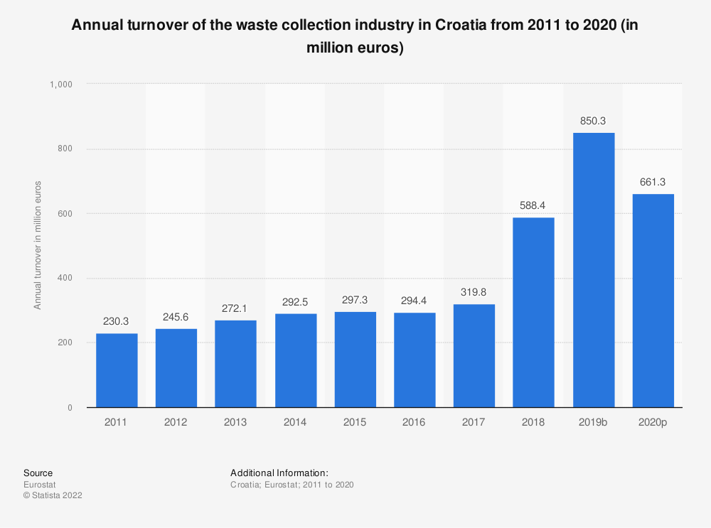 Statistic: Annual turnover of the waste collection industry in Croatia from 2008 to 2015 (in million euros) | Statista