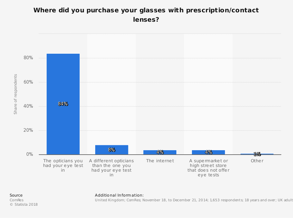 Statistic: Where did you purchase your glasses with prescription/contact lenses? | Statista