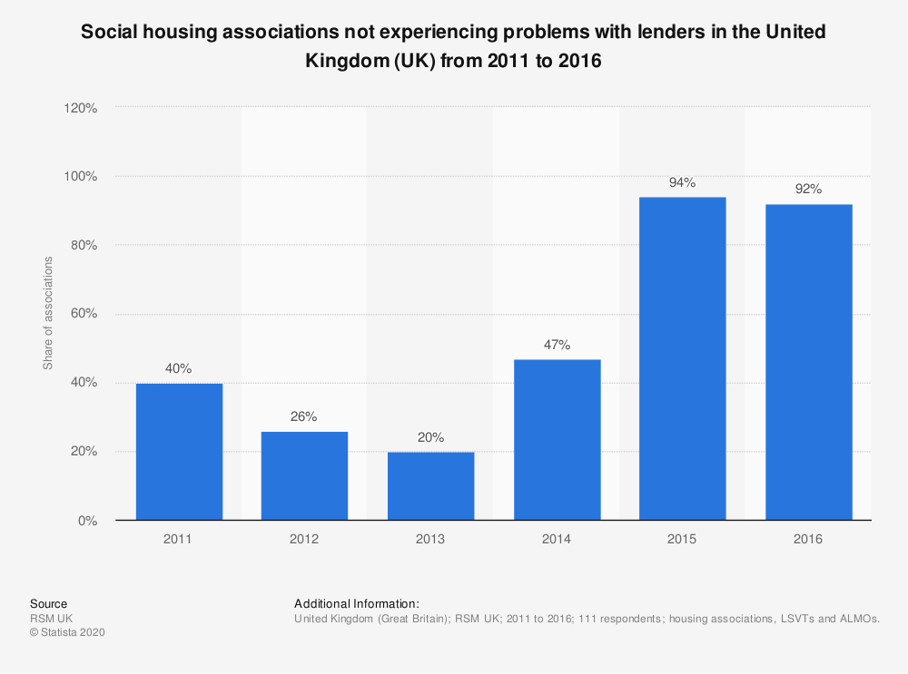 Statistic: Social housing associations not experiencing problems with lenders in the United Kingdom (UK) from 2011 to 2016 | Statista