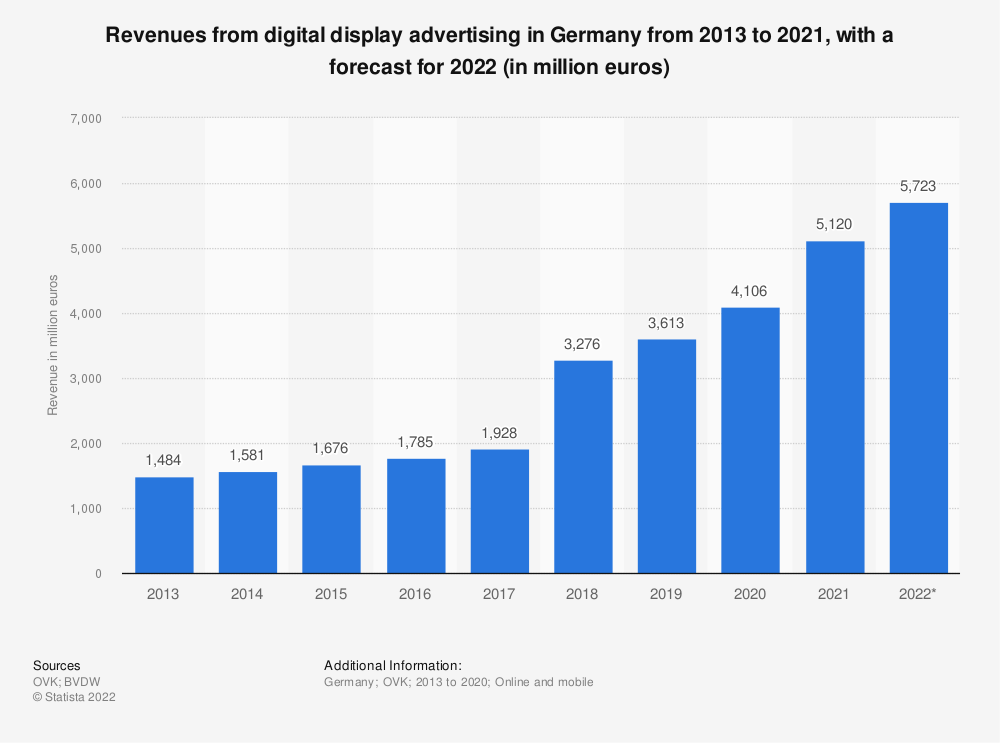 Statistic: Revenues from digital display advertising in Germany from 2013 to 2016, with a forecast for 2017 (in million euros) | Statista