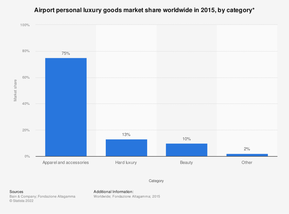 Statistic: Airport personal luxury goods market share worldwide in 2015, by category* | Statista