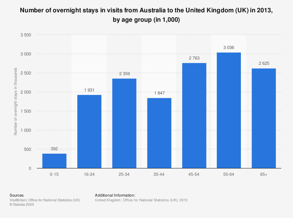 Statistic: Number of overnight stays in visits from Australia to the United Kingdom (UK) in 2013, by age group (in 1,000) | Statista