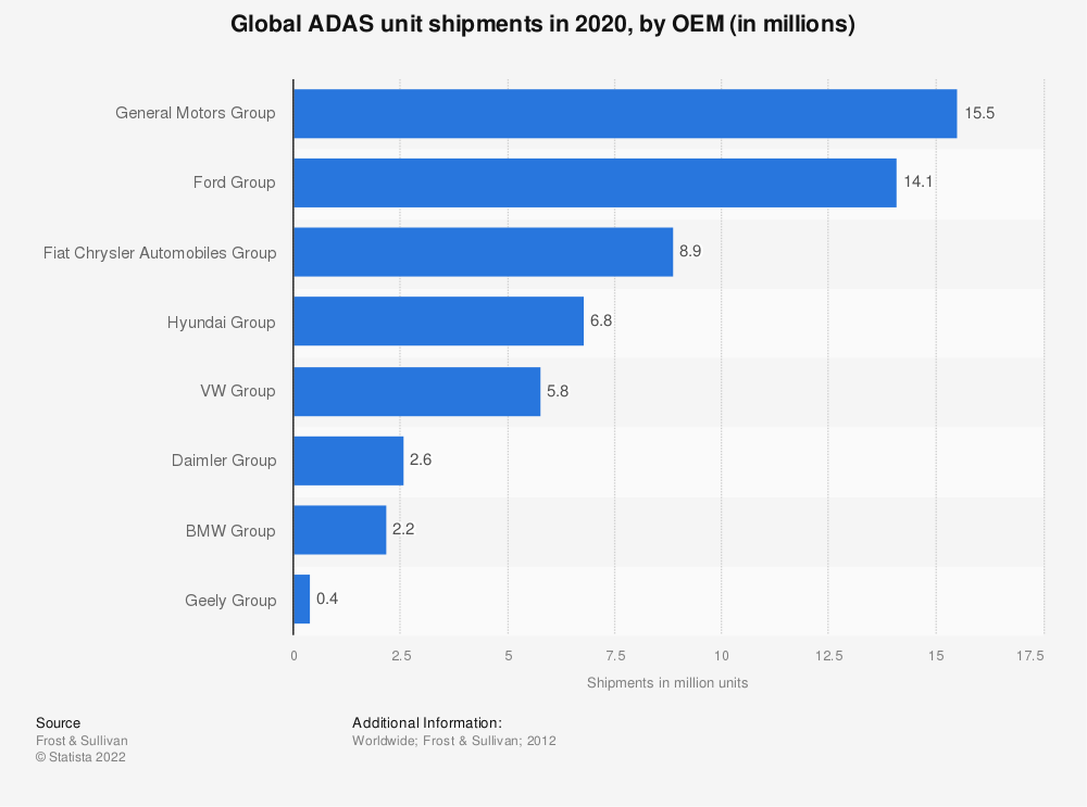 Statistic: Global ADAS unit shipments in 2020, by OEM (in millions)  | Statista