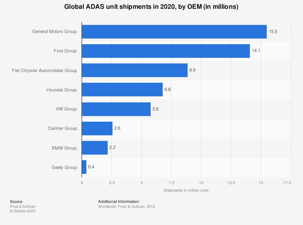 global adas shimpents by manufacturer 2020 statistic. Black Bedroom Furniture Sets. Home Design Ideas