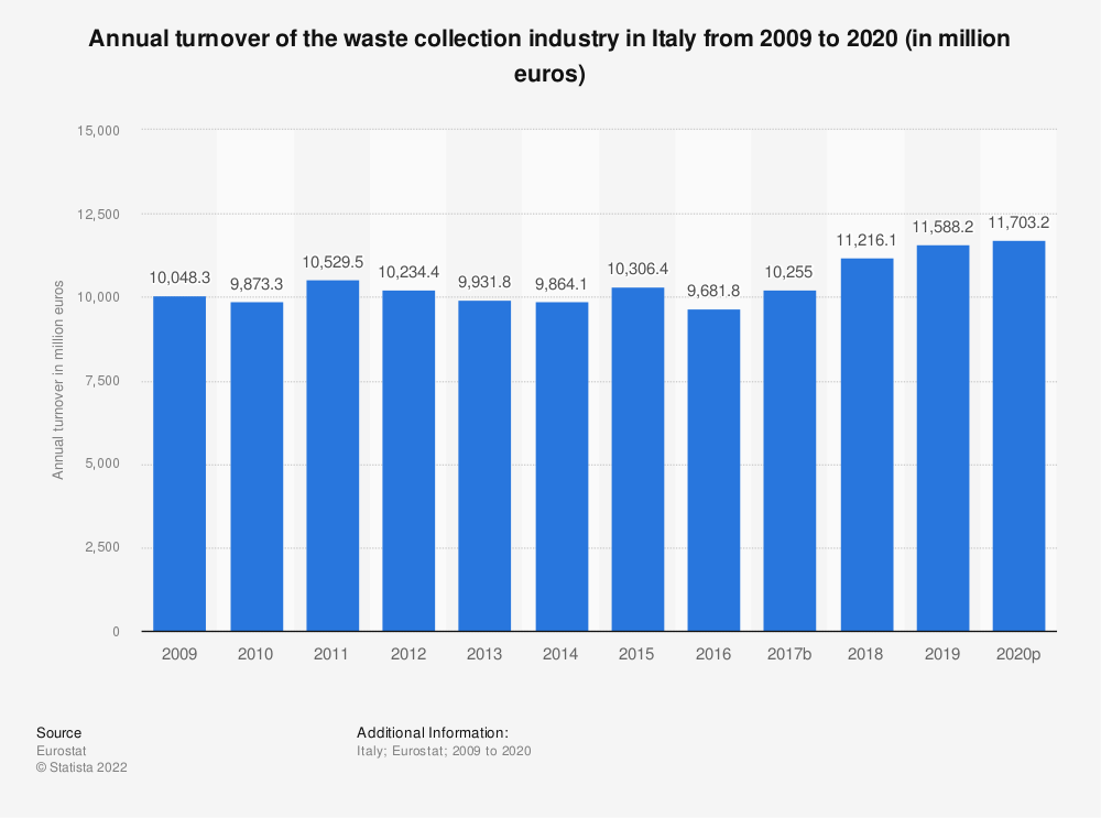 Statistic: Annual turnover of the waste collection industry in Italy from 2008 to 2016 (in million euros) | Statista