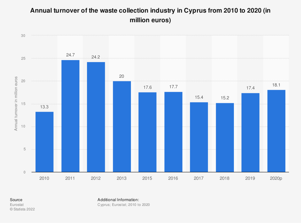 Statistic: Annual turnover of the waste collection industry in Cyprus from 2008 to 2015 (in million euros) | Statista
