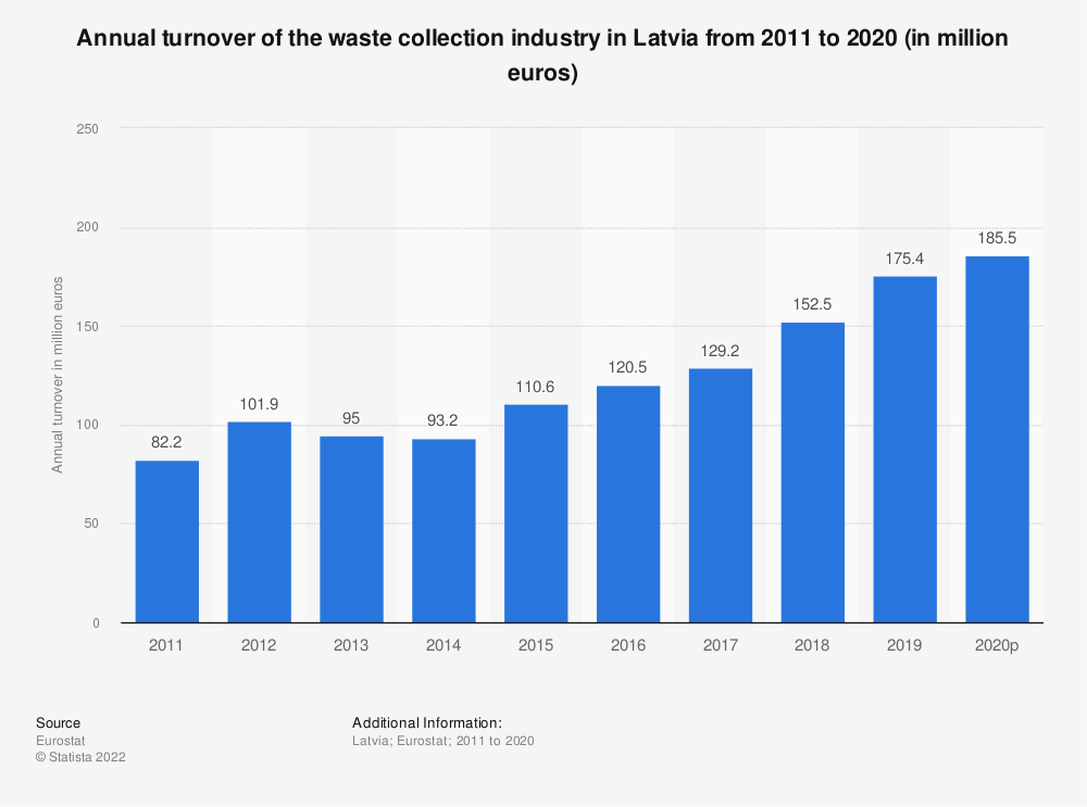 Statistic: Annual turnover of the waste collection industry in Latvia from 2008 to 2015 (in million euros) | Statista
