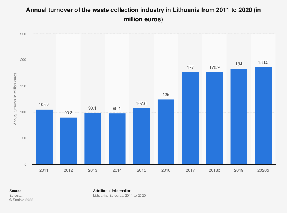 Statistic: Annual turnover of the waste collection industry in Lithuania from 2008 to 2015 (in million euros) | Statista