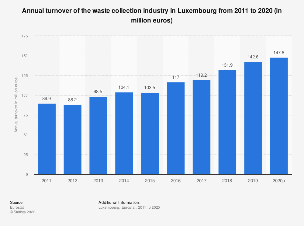 Statistic: Annual turnover of the waste collection industry in Luxembourg from 2008 to 2015 (in million euros) | Statista