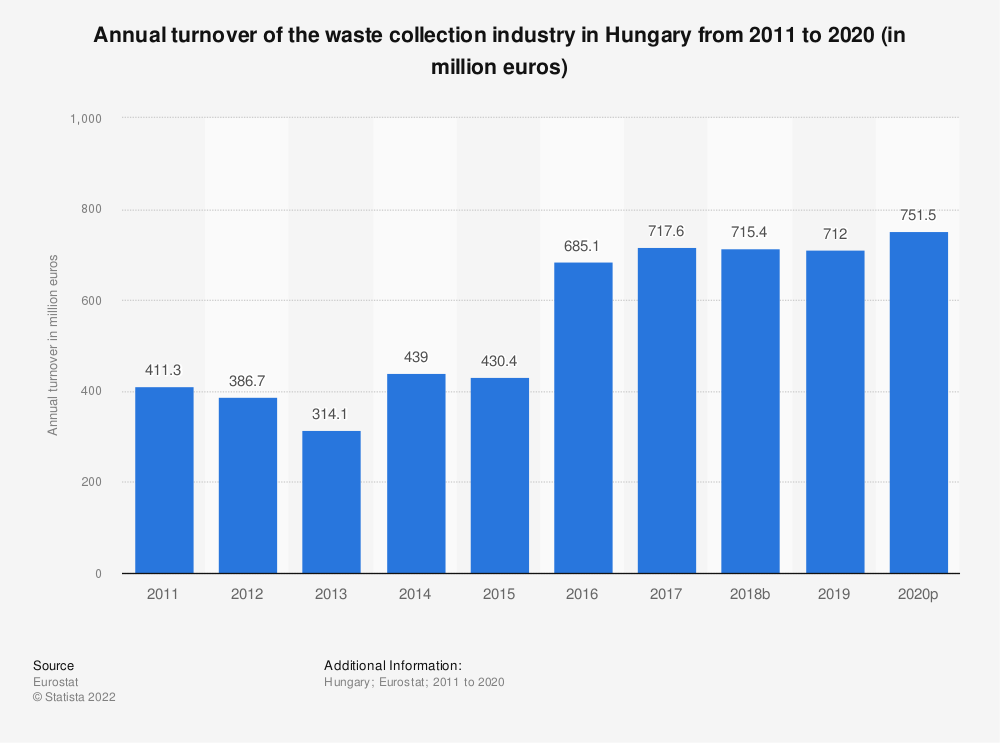 Statistic: Annual turnover of the waste collection industry in Hungary from 2008 to 2015 (in million euros) | Statista