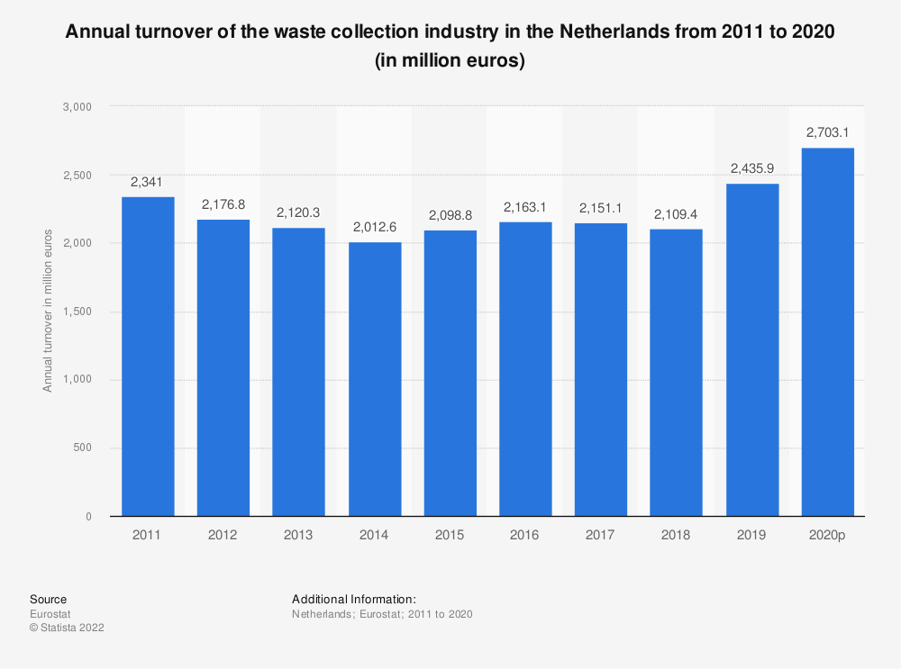 Statistic: Annual turnover of the waste collection industry in the Netherlands from 2008 to 2015 (in million euros) | Statista