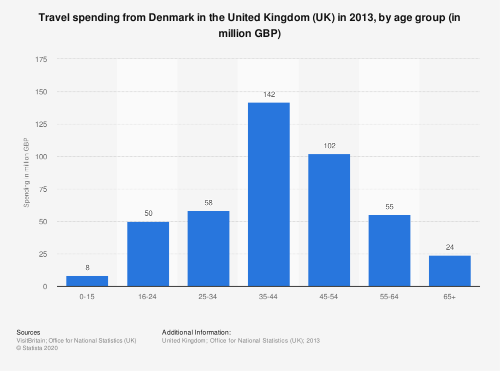 Statistic: Travel spending from Denmark in the United Kingdom (UK) in 2013, by age group (in million GBP) | Statista