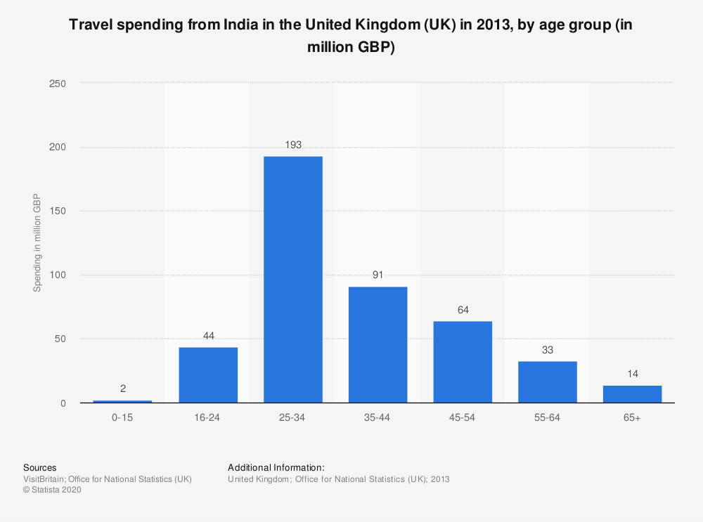 Statistic: Travel spending from India in the United Kingdom (UK) in 2013, by age group (in million GBP) | Statista