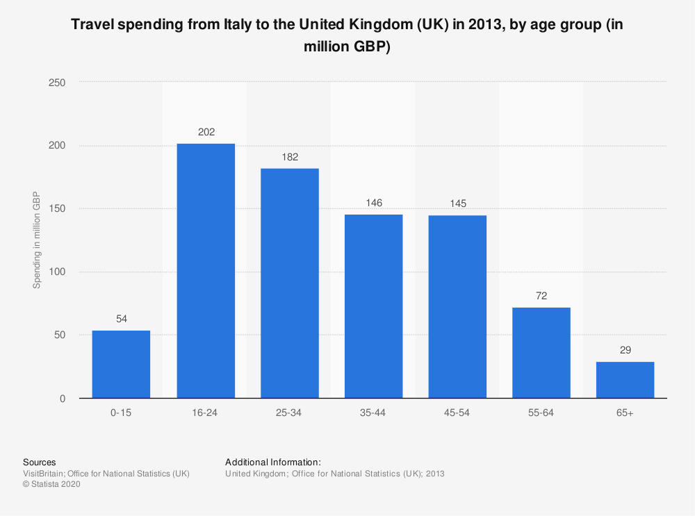 Statistic: Travel spending from Italy to the United Kingdom (UK) in 2013, by age group (in million GBP) | Statista