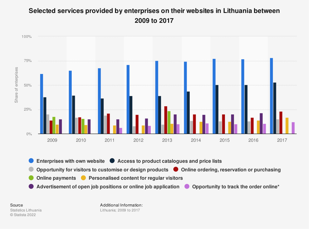 Statistic: Selected services provided by enterprises on their websites in Lithuania between 2009 to 2017   Statista