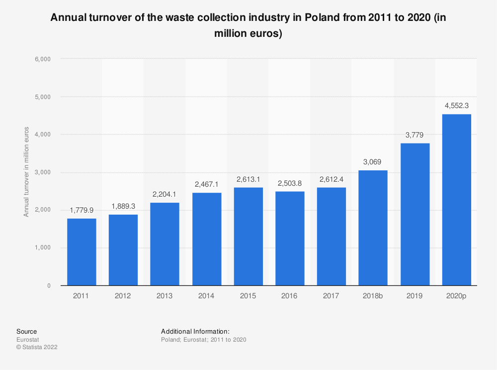 Statistic: Annual turnover of the waste collection industry in Poland from 2008 to 2015 (in million euros) | Statista