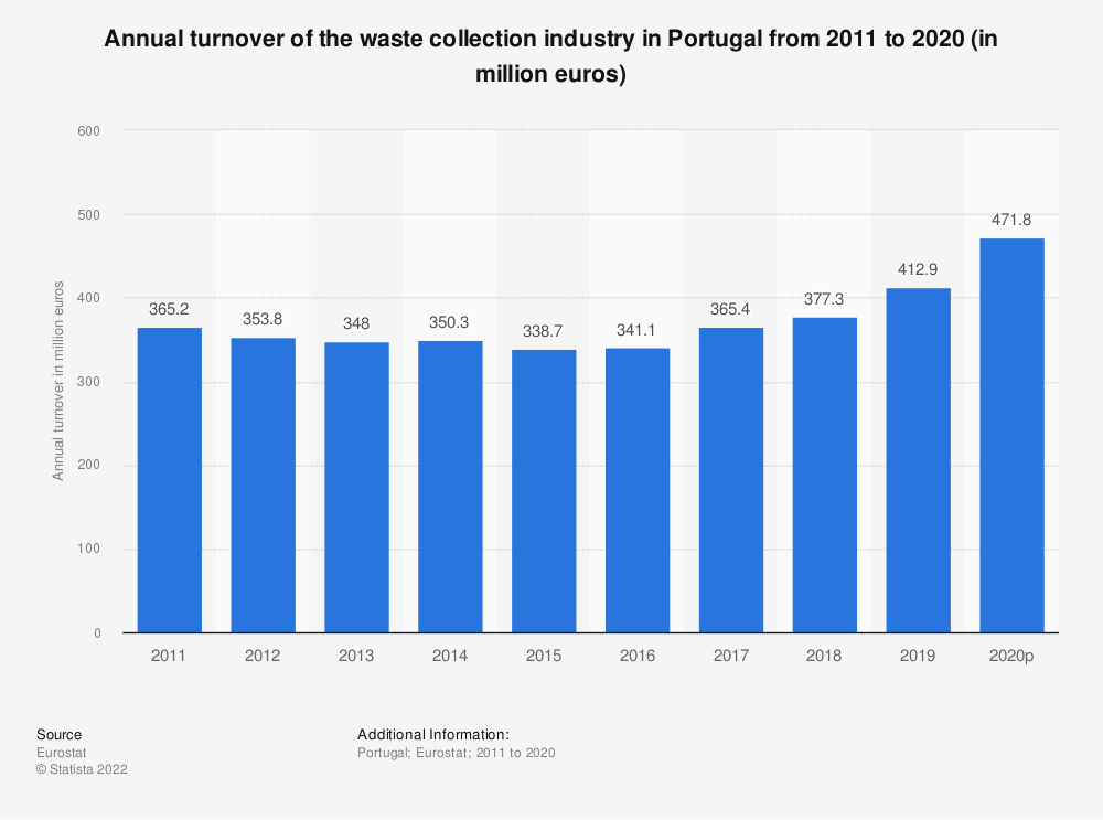Statistic: Annual turnover of the waste collection industry in Portugal from 2008 to 2015 (in million euros) | Statista