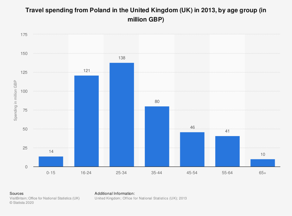 Statistic: Travel spending from Poland in the United Kingdom (UK) in 2013, by age group (in million GBP) | Statista