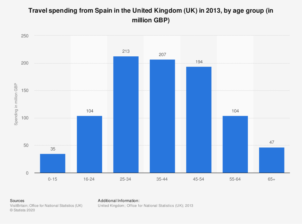 Statistic: Travel spending from Spain in the United Kingdom (UK) in 2013, by age group (in million GBP) | Statista
