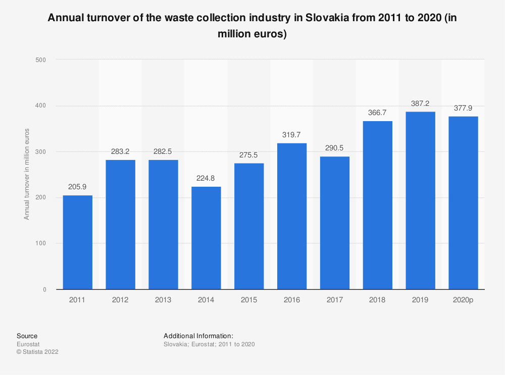 Statistic: Annual turnover of the waste collection industry in Slovakia from 2008 to 2015 (in million euros) | Statista