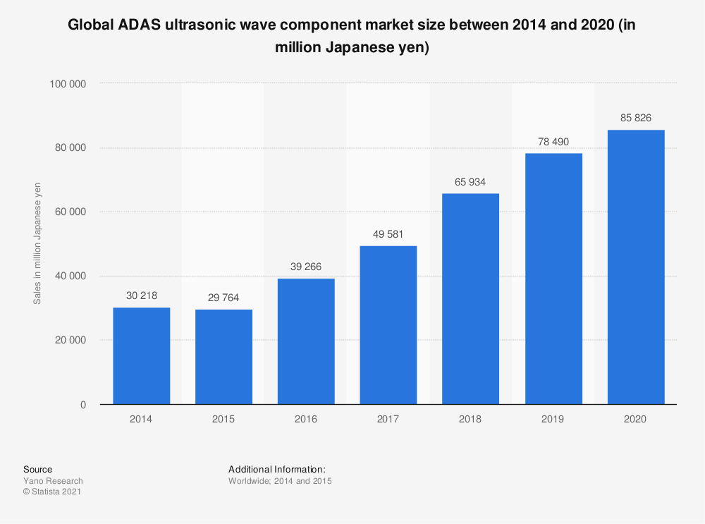 Statistic: Global ADAS ultrasonic wave component market size between 2014 and 2020 (in million Japanese yen) | Statista