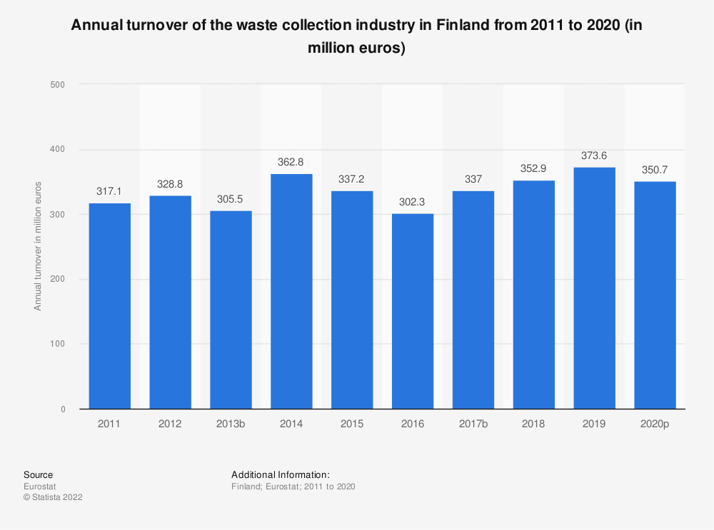 Statistic: Annual turnover of the waste collection industry in Finland from 2008 to 2015 (in million euros) | Statista
