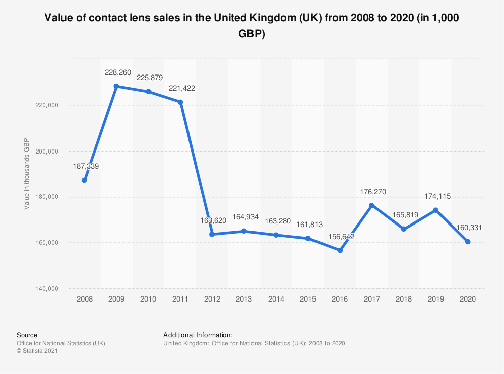Statistic: Value of contact lens sales in the United Kingdom (UK) from 2008 to 2017* (in 1,000 GBP) | Statista