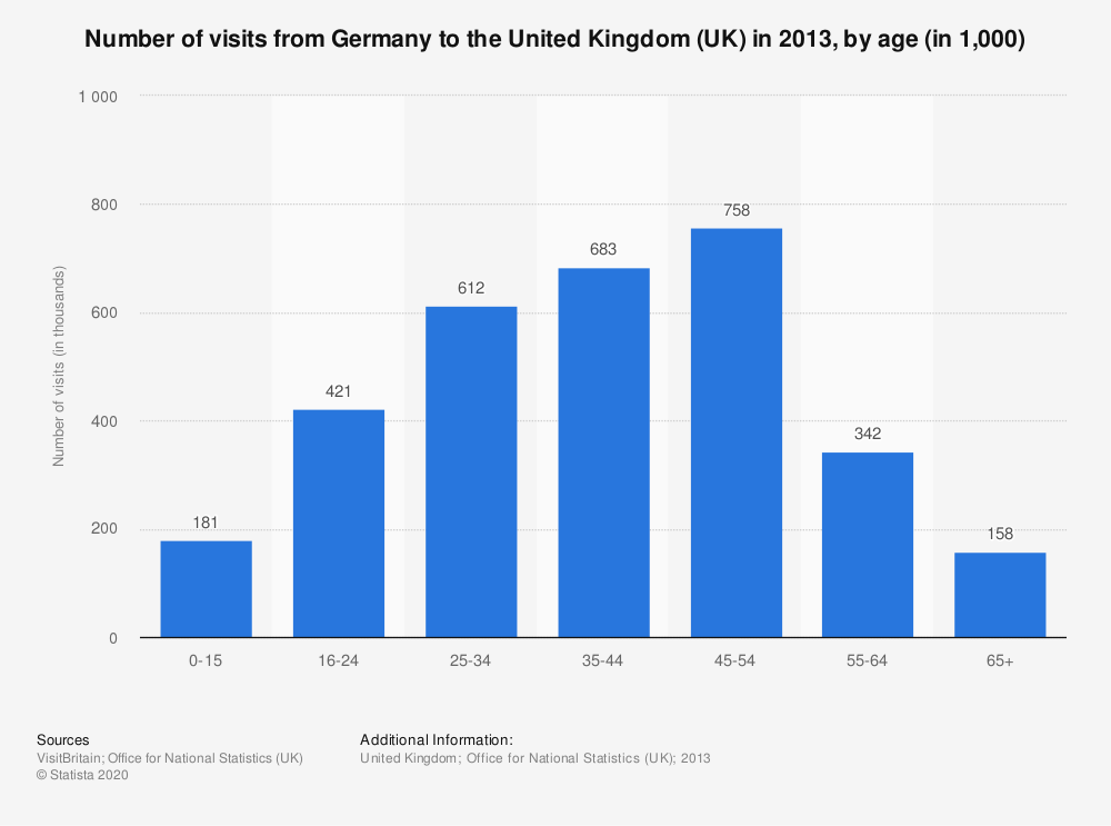Statistic: Number of visits from Germany to the United Kingdom (UK) in 2013, by age (in 1,000) | Statista
