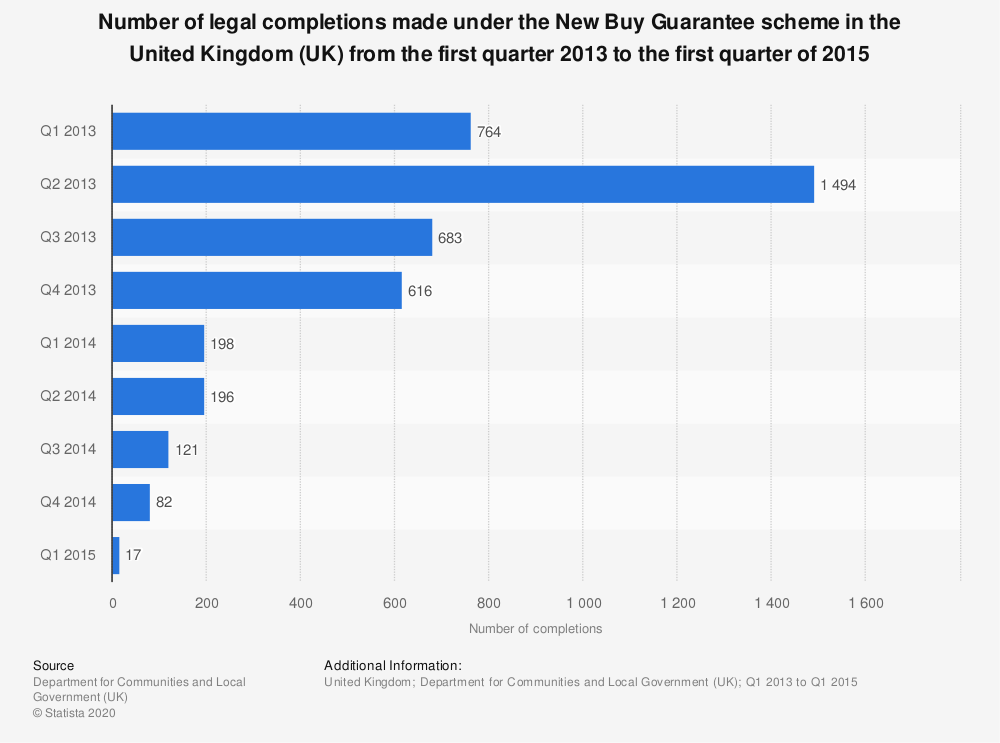 Statistic: Number of legal completions made under the New Buy Guarantee scheme in the United Kingdom (UK) from the first quarter 2013 to the first quarter of 2015  | Statista