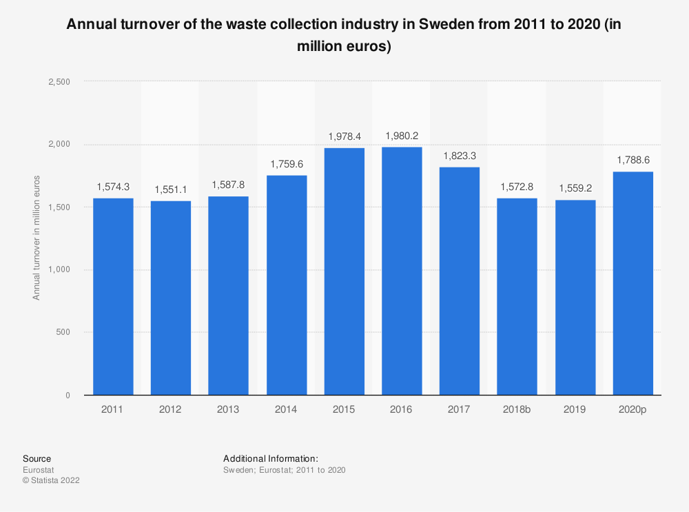 Statistic: Annual turnover of the waste collection industry in Sweden from 2008 to 2015 (in million euros) | Statista