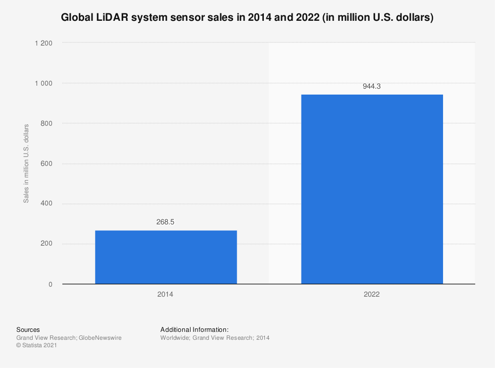 Statistic: Global LiDAR system sensor sales in 2014 and 2022 (in million U.S. dollars) | Statista