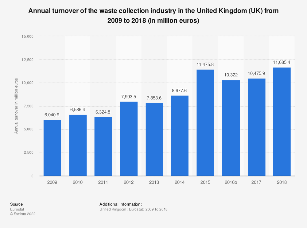 Statistic: Annual turnover of the waste collection industry in the United Kingdom (UK) from 2008 to 2015 (in million euros) | Statista
