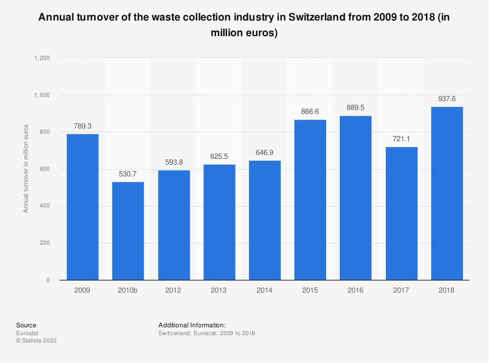 Statistic: Annual turnover of the waste collection industry in Switzerland from 2009 to 2015 (in million euros) | Statista